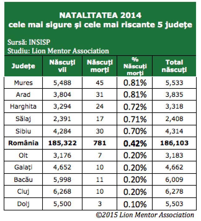 natalitatea romania 2014